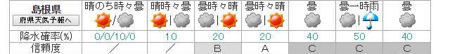 weekly_weather_shimane_20190515.jpg