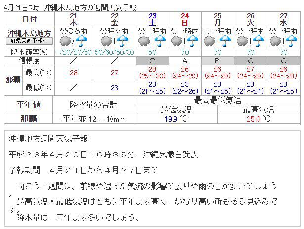 weekly_okinawa_weather.jpg