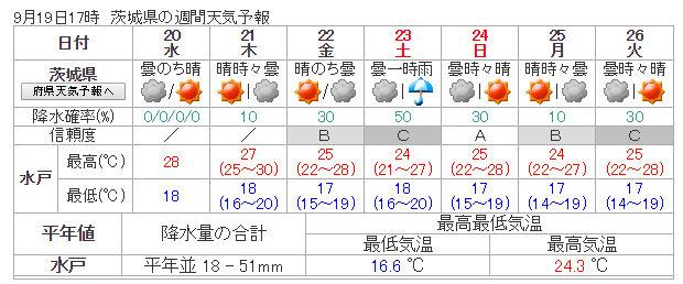 weekly_weather_20170919_ibaraki.jpg