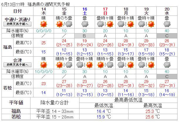 weekly_weather_20180613_fukushima.jpg